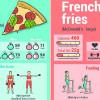 拒绝贴秋膘!这张表告诉你需要健身多久才能消耗这些高热量食物!