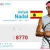 法網後ATP最新排名 納達爾守住球王寶座