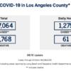 洛杉磯本週五(6/12)進入第三階段 |體育館娛樂場所將重啟 新冠確診案例突破6.7萬