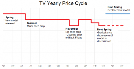 yearly-price-tv-deals