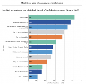 Weighted average of numerical values assigned to responses: Definitely not=1; Probably not=2, Possibly=3, Probably=4, Definitely=5. Source: April 7, 2020 SurveyMonkey Audience poll of 1,206 adults 18 and older commissioned by Credible.